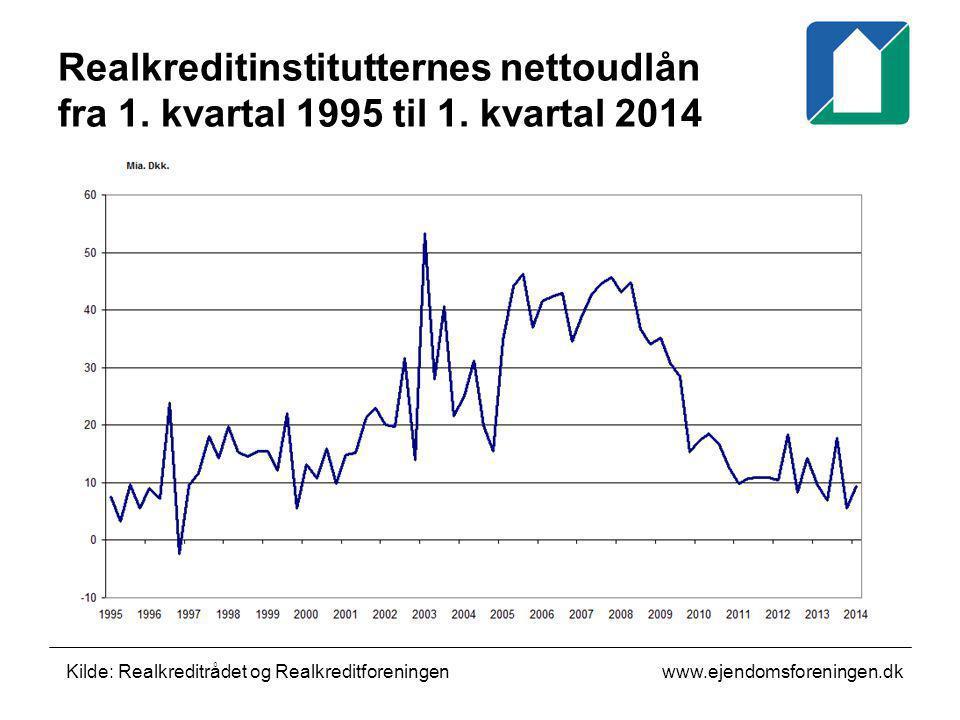 Realkreditinstitutternes nettoudlån fra 1. kvartal 1995 til 1