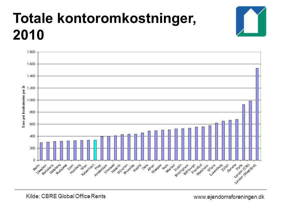 Totale kontoromkostninger, 2010