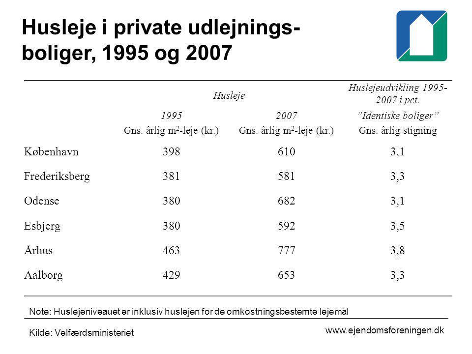 Husleje i private udlejnings-boliger, 1995 og 2007