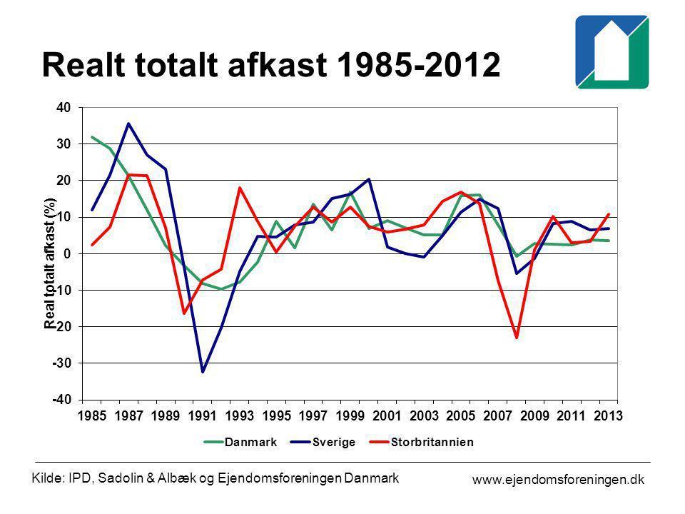 Realt totalt afkast 1985-2012 Kilde: IPD, Sadolin & Albæk og Ejendomsforeningen Danmark.