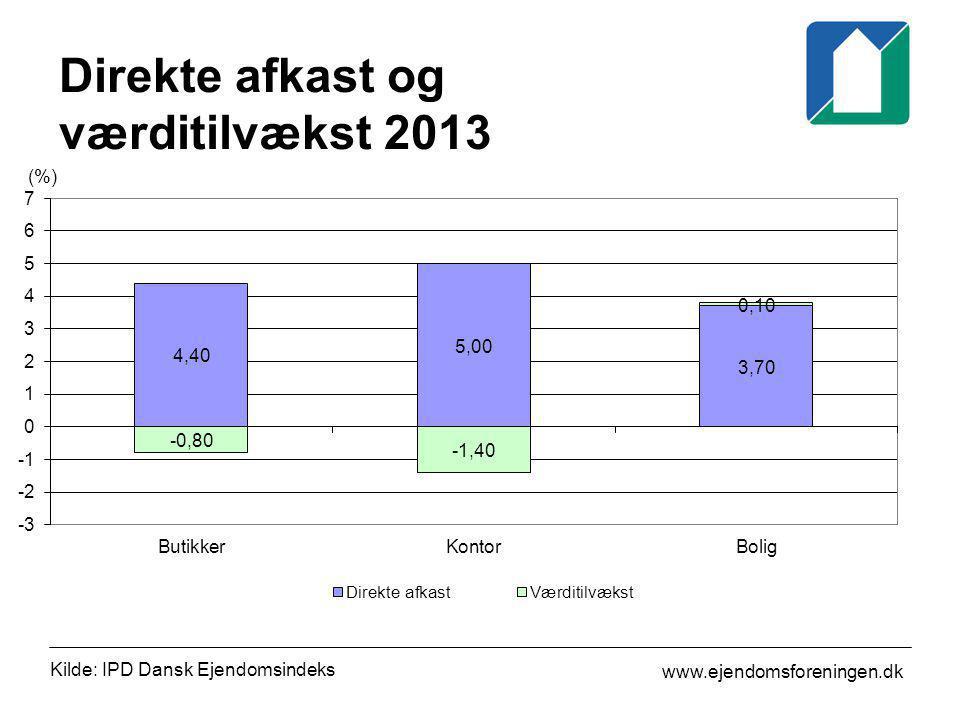 Direkte afkast og værditilvækst 2013
