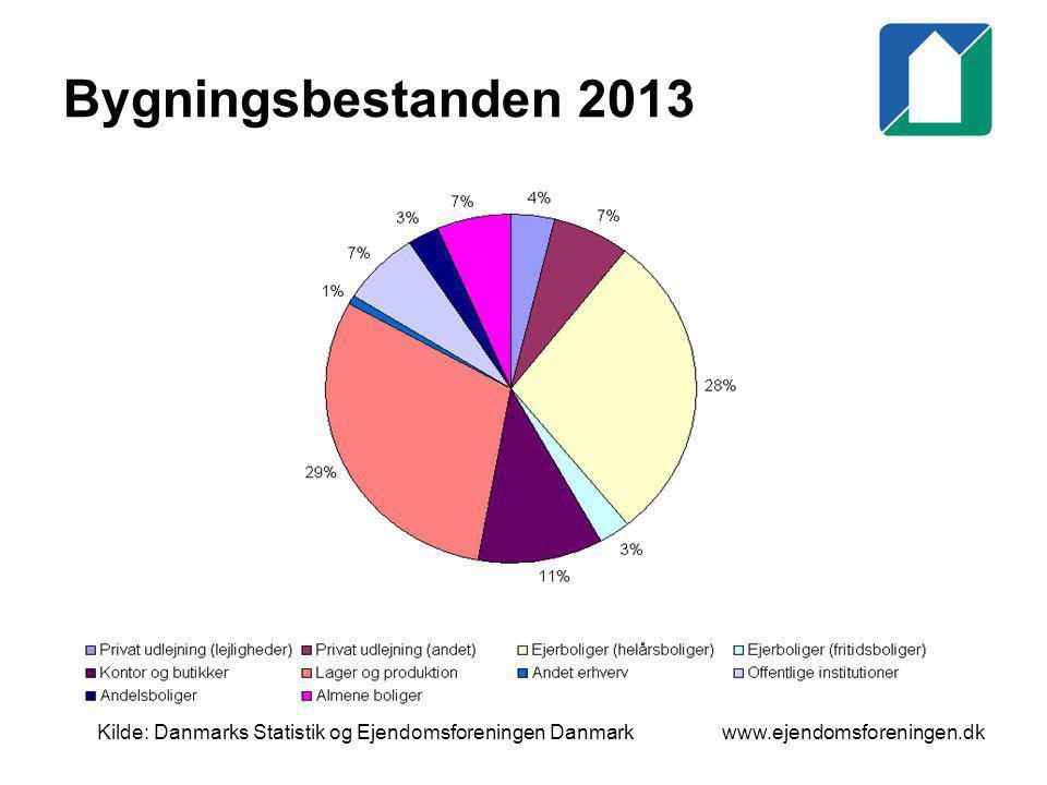 Bygningsbestanden 2013 Kilde: Danmarks Statistik og Ejendomsforeningen Danmark.