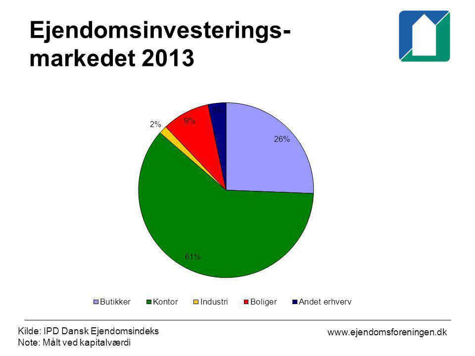 Ejendomsinvesterings-markedet 2013
