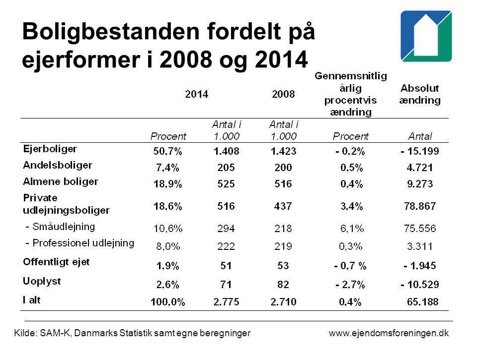 Boligbestanden fordelt på ejerformer i 2008 og 2014