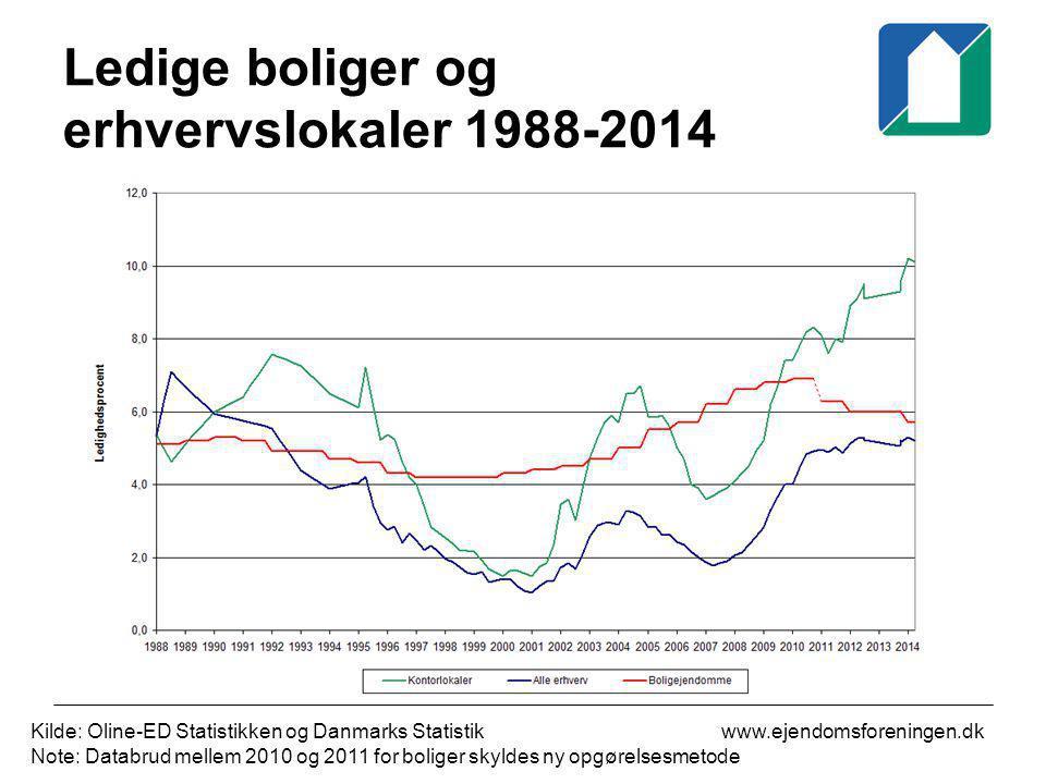 Ledige boliger og erhvervslokaler 1988-2014
