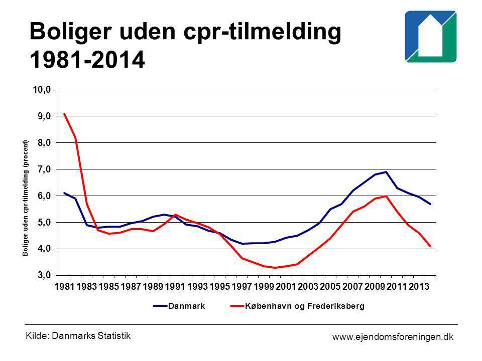 Boliger uden cpr-tilmelding 1981-2014