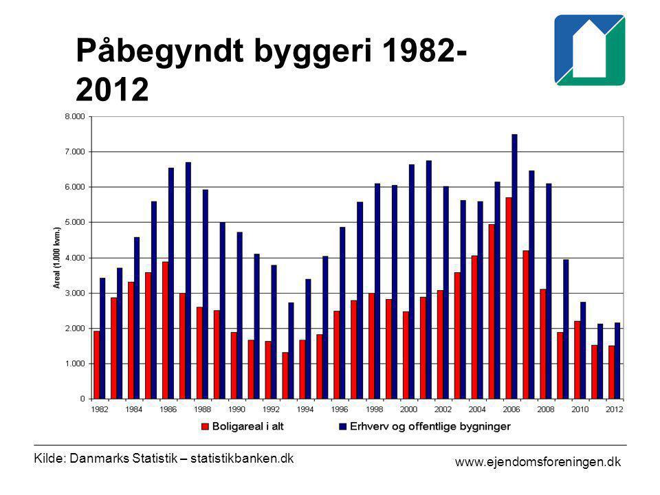 Påbegyndt byggeri 1982-2012 Kilde: Danmarks Statistik – statistikbanken.dk.