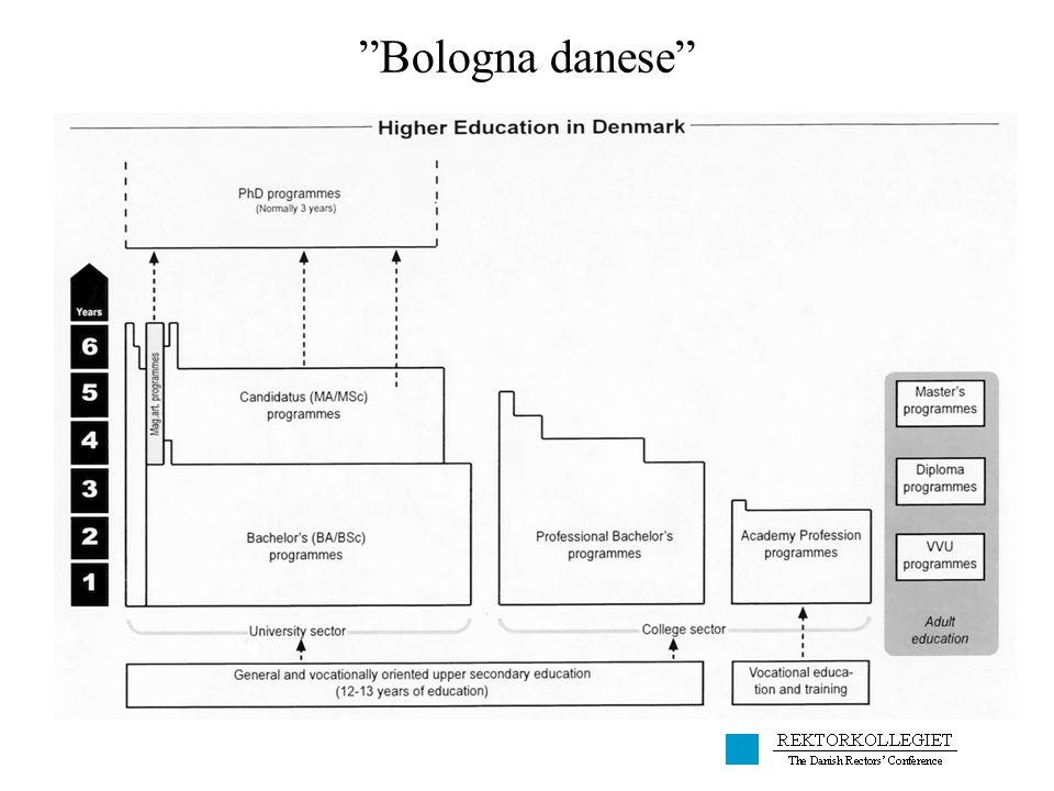 Bologna danese