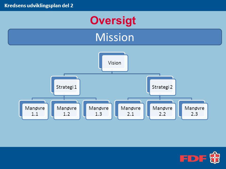 Mission Oversigt Kredsens udviklingsplan del 2 Vision Strategi 1