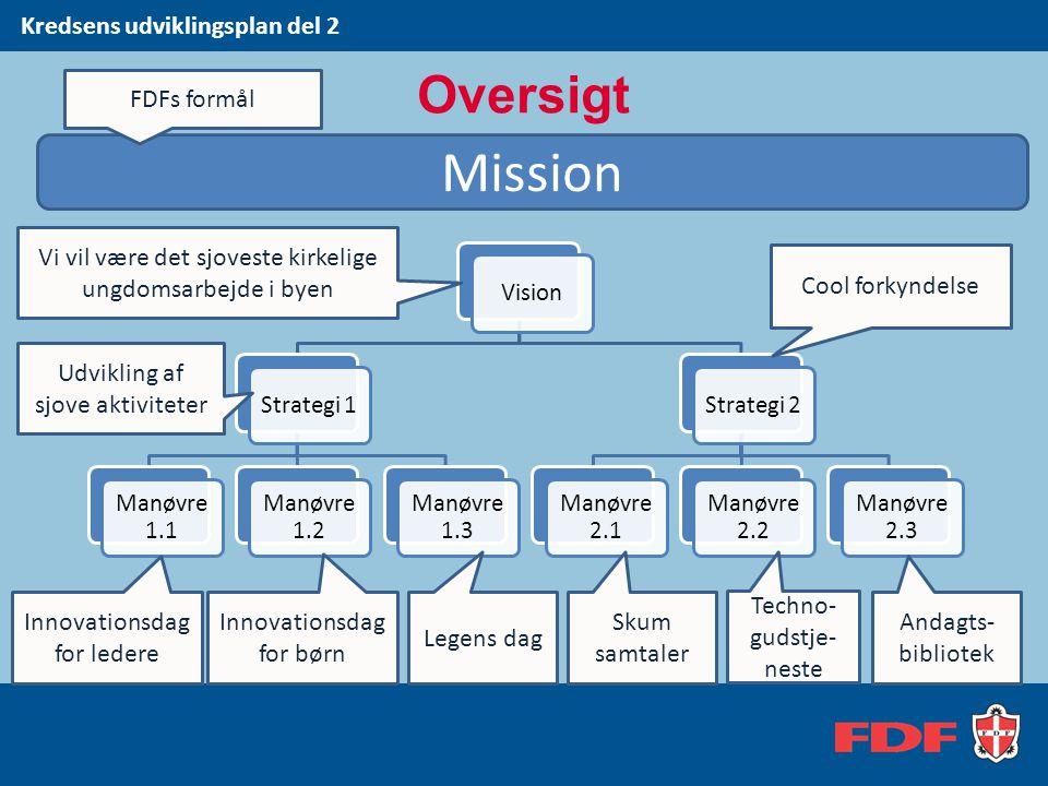 Mission Oversigt Kredsens udviklingsplan del 2 FDFs formål