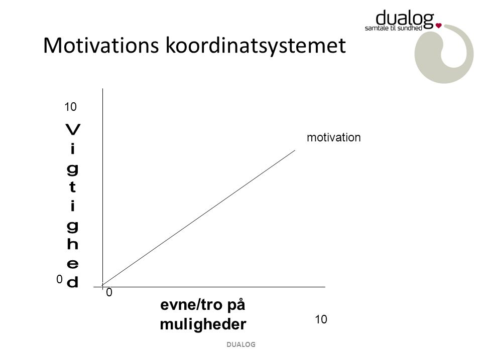 Motivations koordinatsystemet