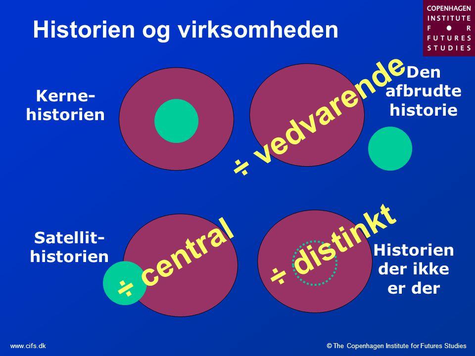 Historien og virksomheden