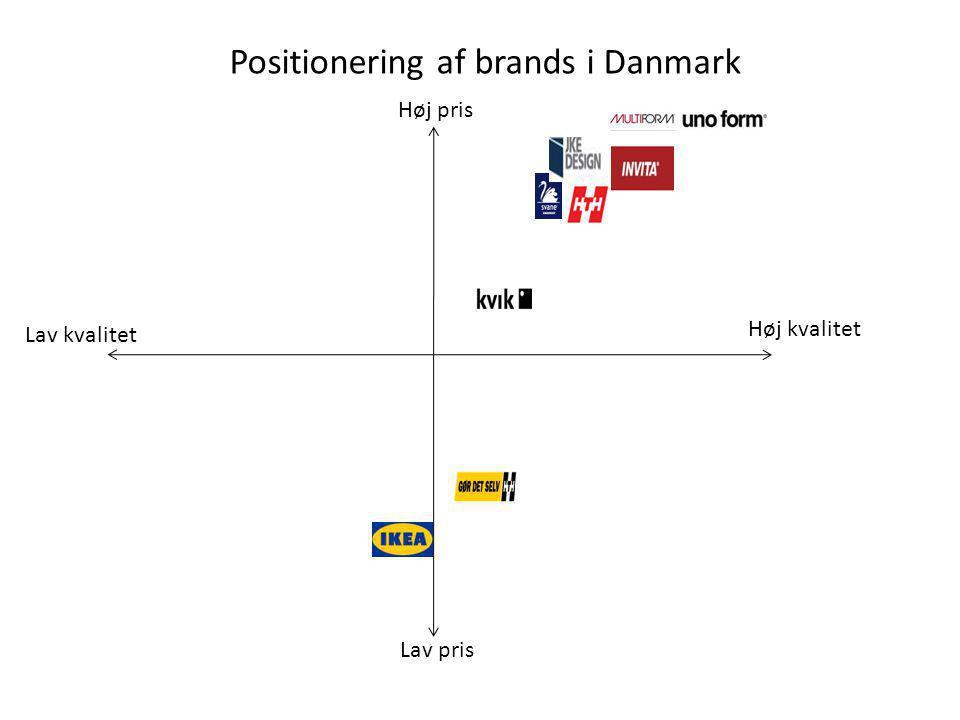 Positionering af brands i Danmark