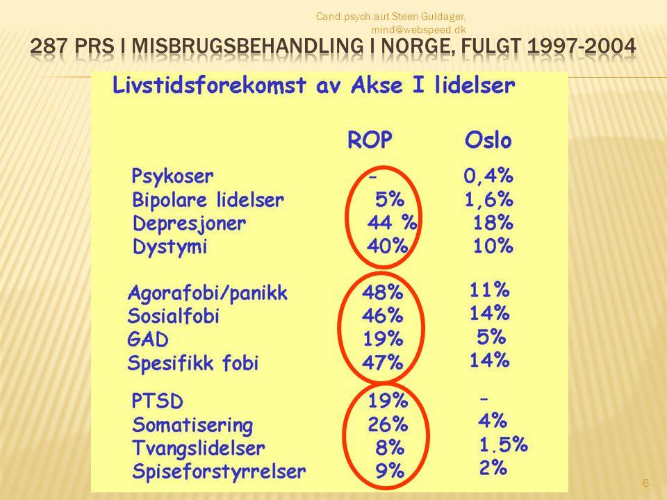 287 prs i misbrugsbehandling i Norge, fulgt 1997-2004