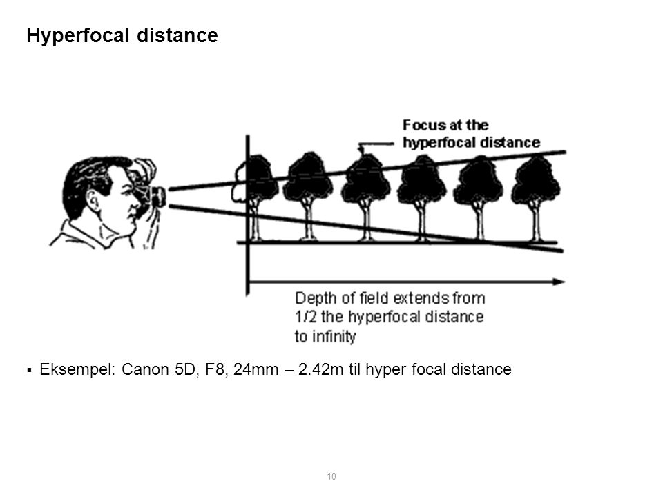 Hyperfocal distance Eksempel: Canon 5D, F8, 24mm – 2.42m til hyper focal distance