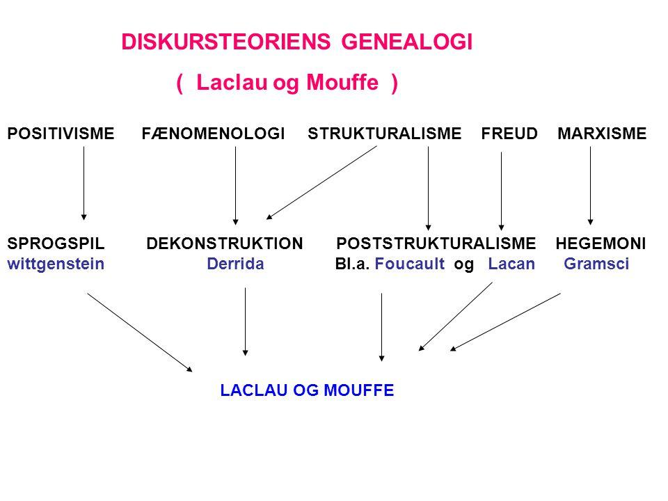 DISKURSTEORIENS GENEALOGI ( Laclau og Mouffe )