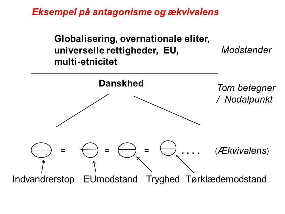 Eksempel på antagonisme og ækvivalens