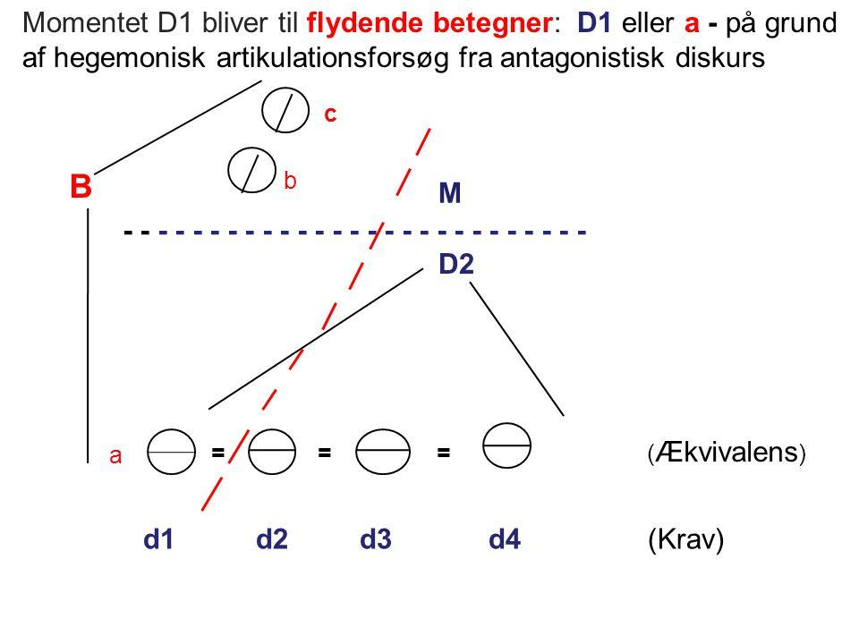 Momentet D1 bliver til flydende betegner: D1 eller a - på grund af hegemonisk artikulationsforsøg fra antagonistisk diskurs