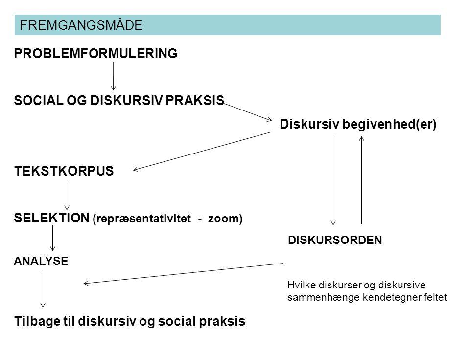 SOCIAL OG DISKURSIV PRAKSIS Diskursiv begivenhed(er)