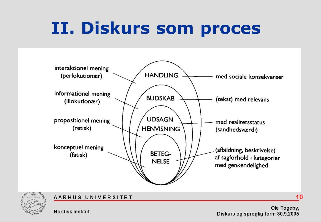 II. Diskurs som proces