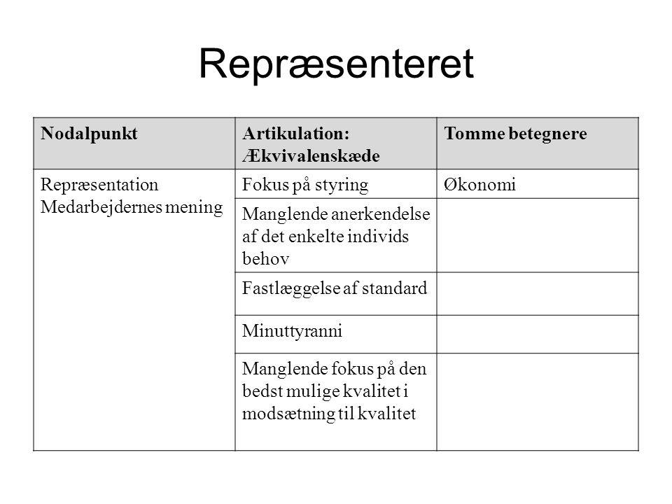 Repræsenteret Nodalpunkt Artikulation: Ækvivalenskæde Tomme betegnere