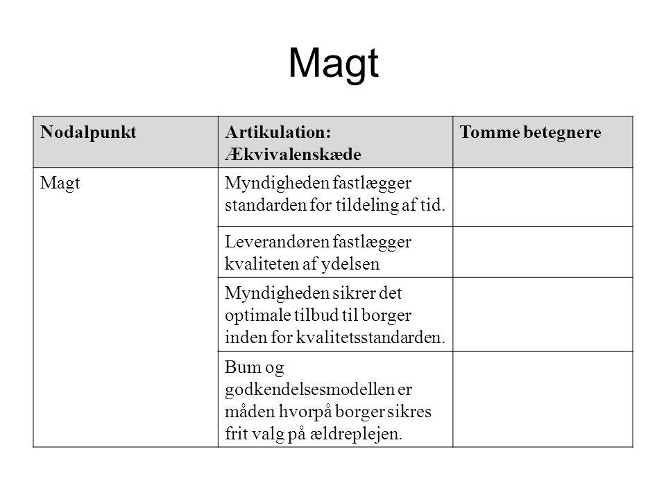 Magt Nodalpunkt Artikulation: Ækvivalenskæde Tomme betegnere Magt