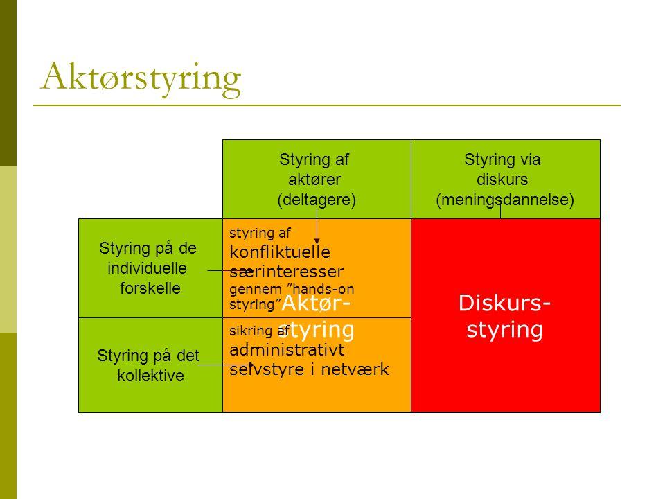 Aktørstyring Aktør- styring Diskurs- styring Styring af aktører