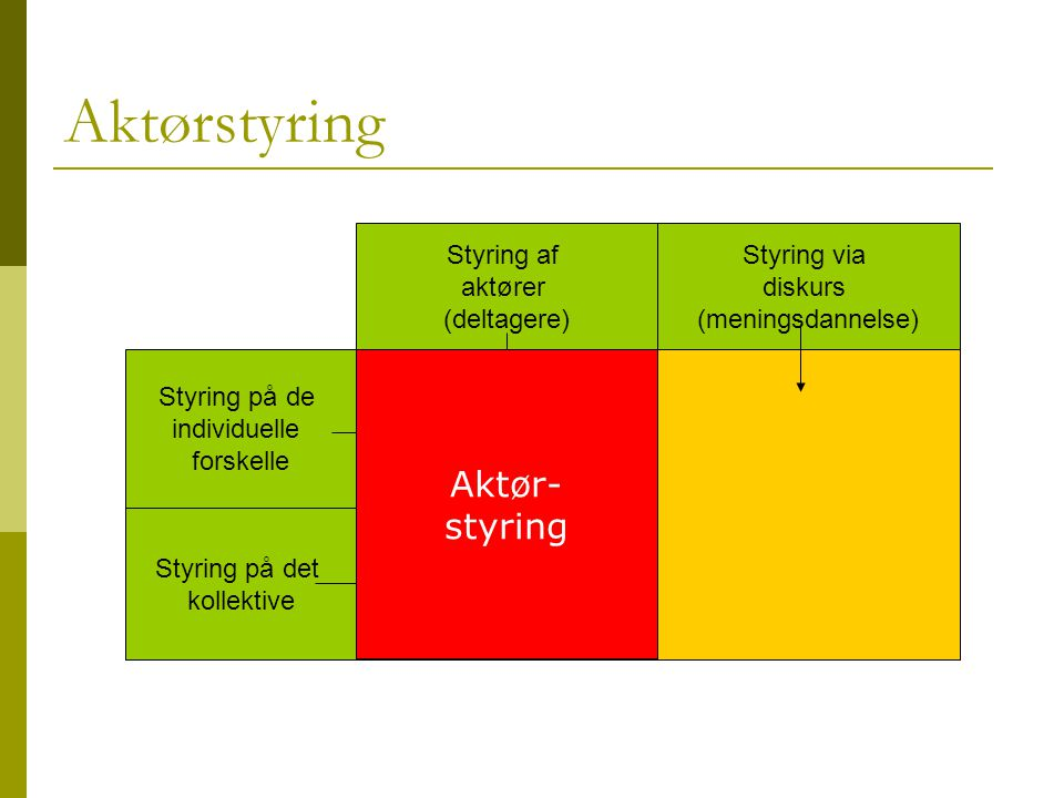 Aktørstyring Aktør- styring Styring af aktører (deltagere) Styring via