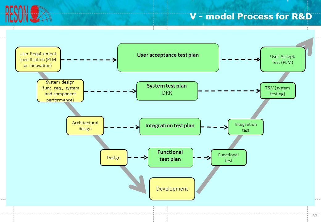 V - model Process for R&D