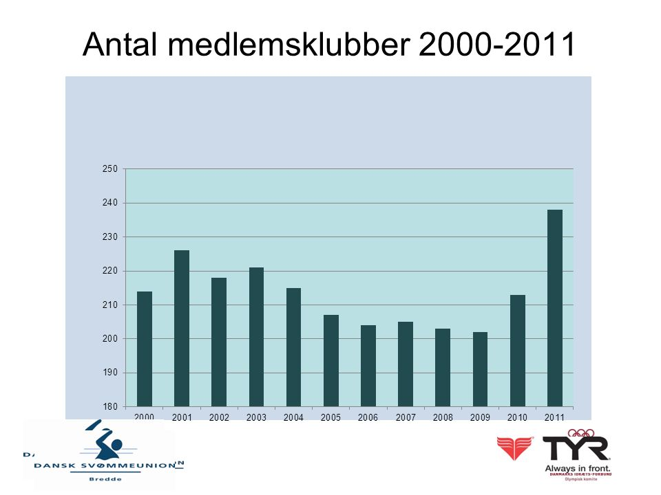 Antal medlemsklubber 2000-2011