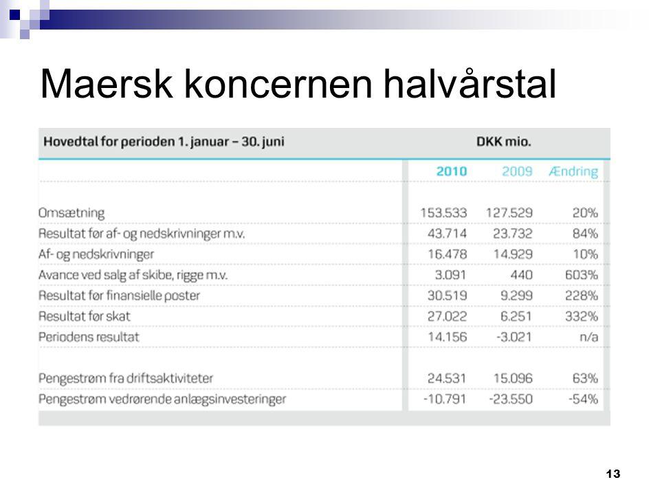Maersk koncernen halvårstal