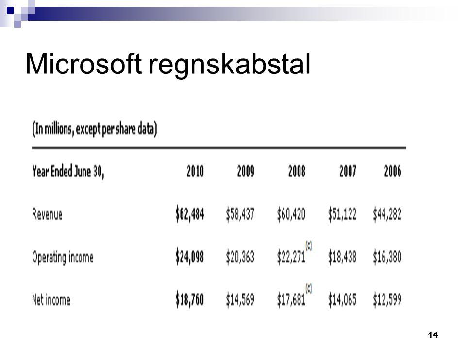 Microsoft regnskabstal