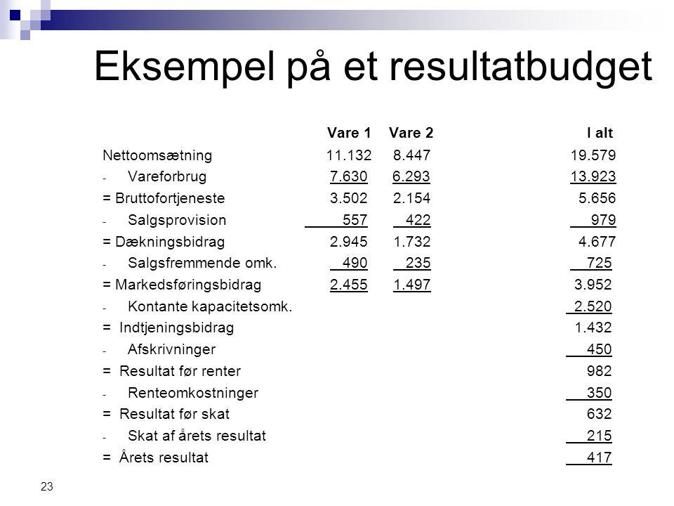 Eksempel på et resultatbudget