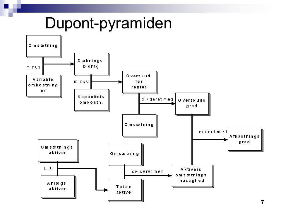 Dupont-pyramiden