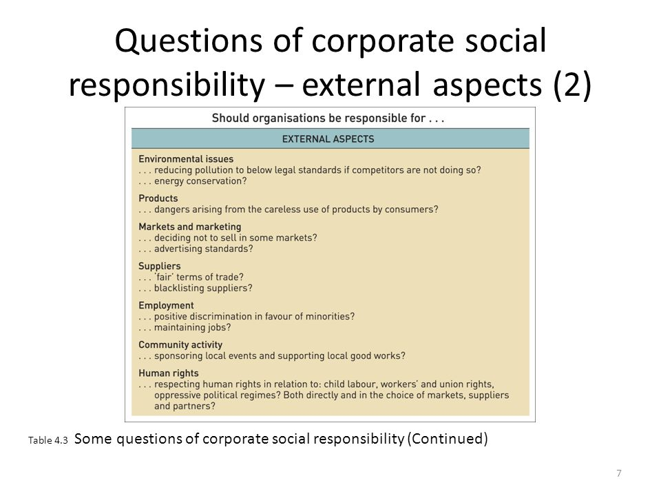 Questions of corporate social responsibility – external aspects (2)