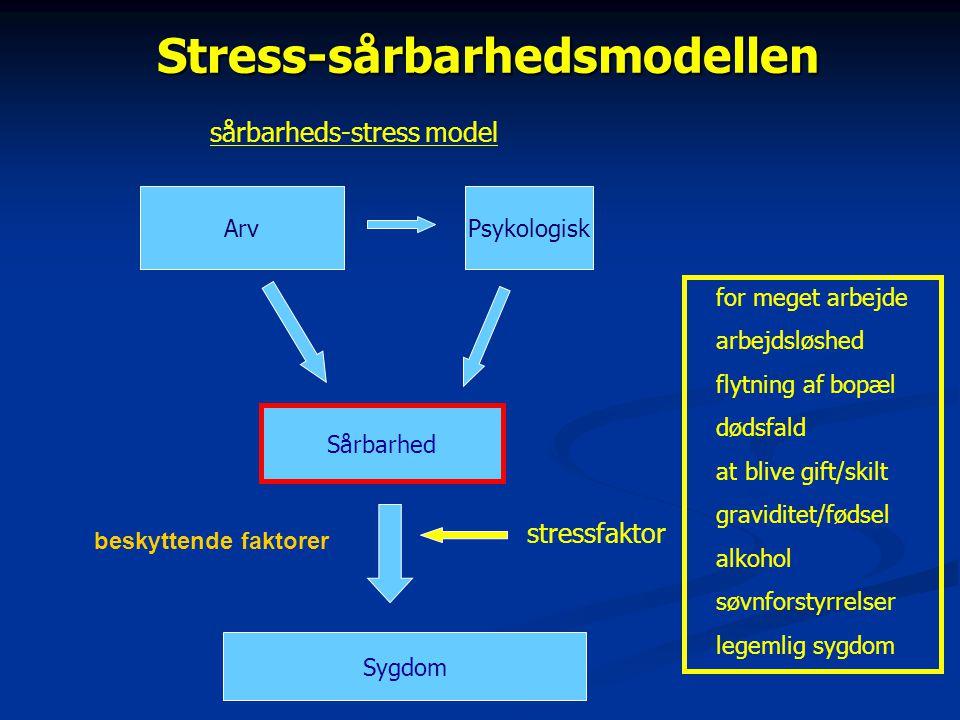sårbarhed stress modellen