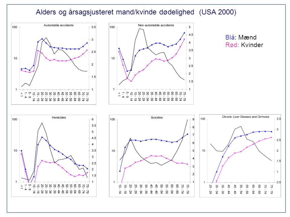 Alders og årsagsjusteret mand/kvinde dødelighed (USA 2000)