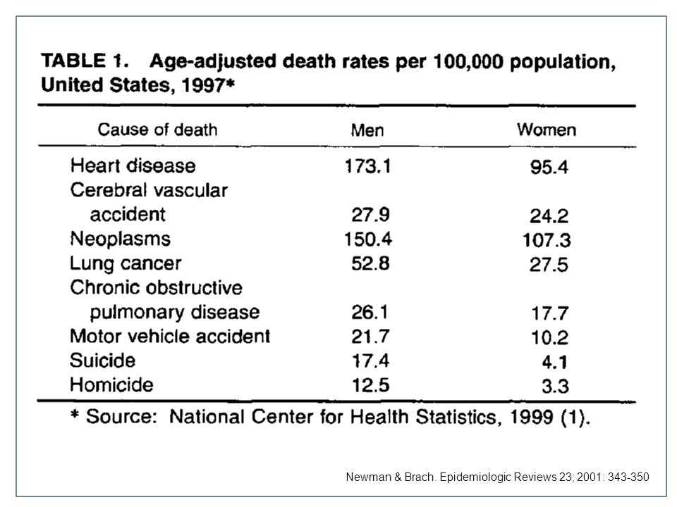 Newman & Brach. Epidemiologic Reviews 23; 2001: 343-350