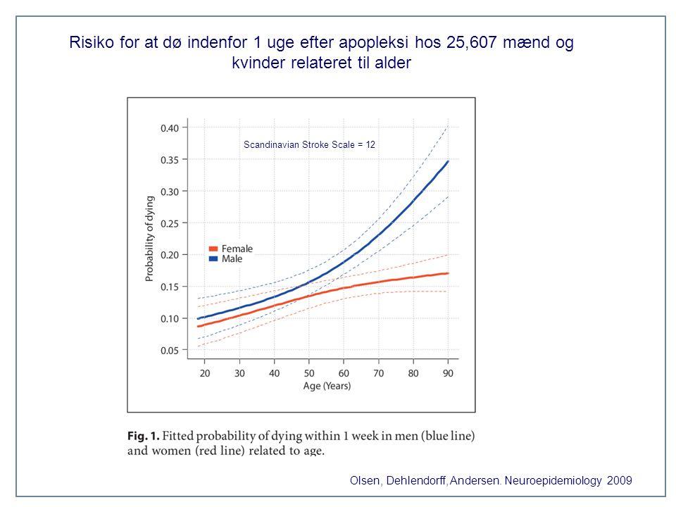 Risiko for at dø indenfor 1 uge efter apopleksi hos 25,607 mænd og kvinder relateret til alder