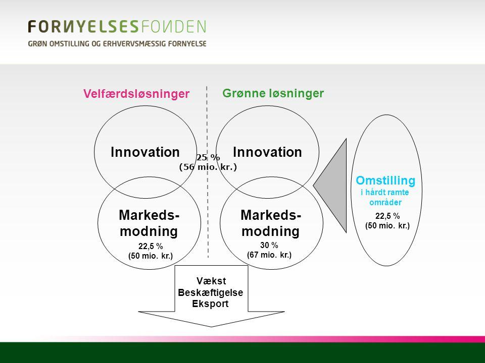 Innovation Innovation Markeds- modning Markeds- modning