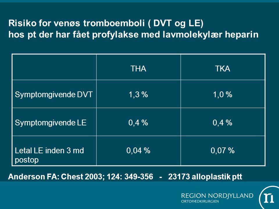 Risiko for venøs tromboemboli ( DVT og LE) hos pt der har fået profylakse med lavmolekylær heparin