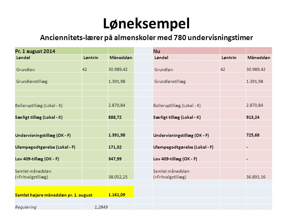 Løneksempel Anciennitets-lærer på almenskoler med 780 undervisningstimer