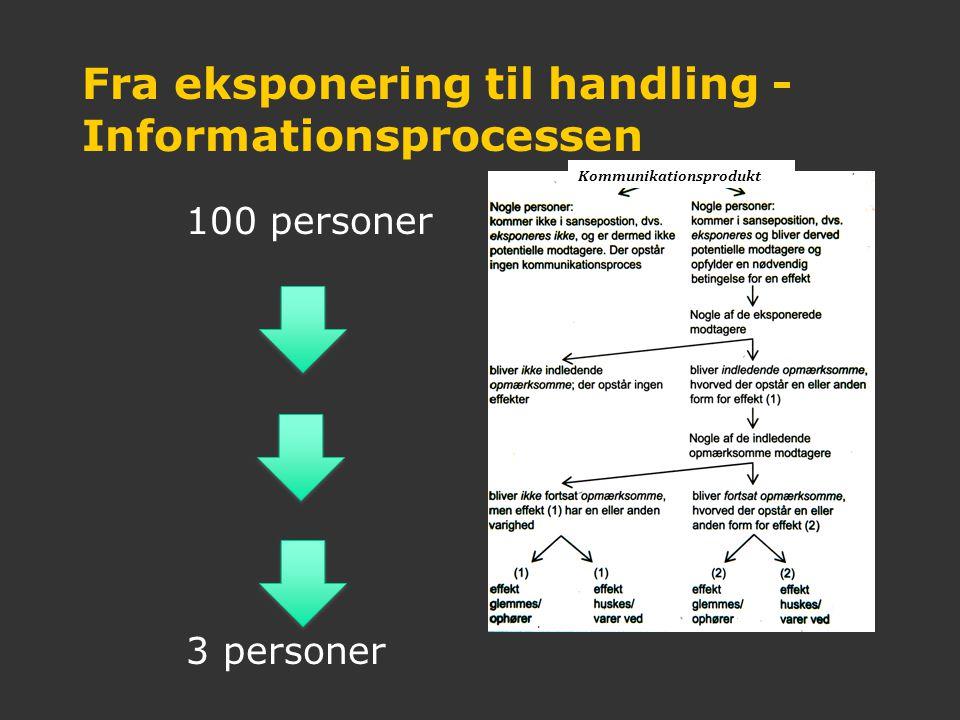Fra eksponering til handling - Informationsprocessen