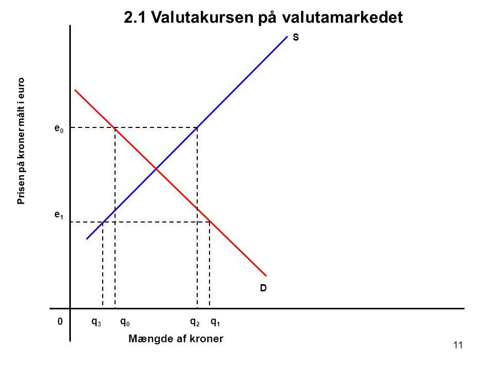 2.1 Valutakursen på valutamarkedet