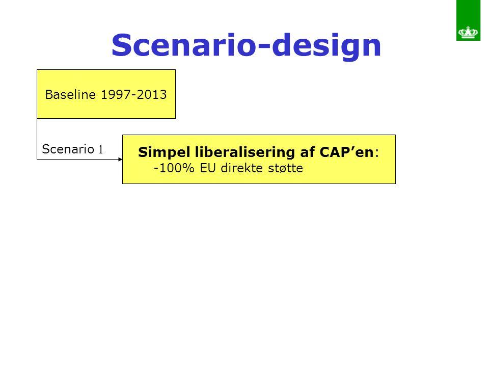 Simpel liberalisering af CAP'en: