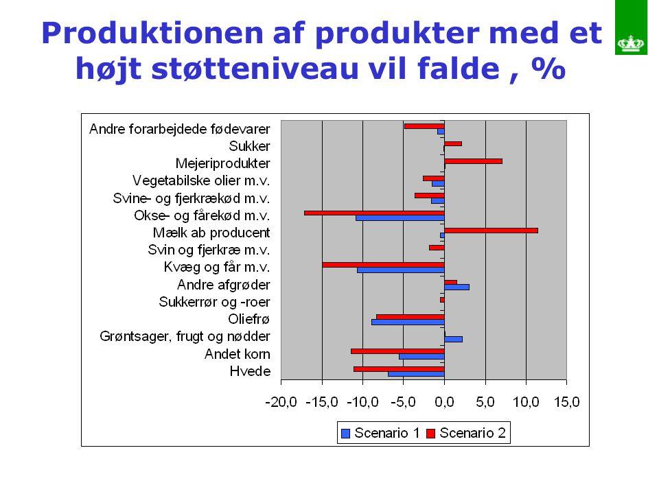 Produktionen af produkter med et højt støtteniveau vil falde , %