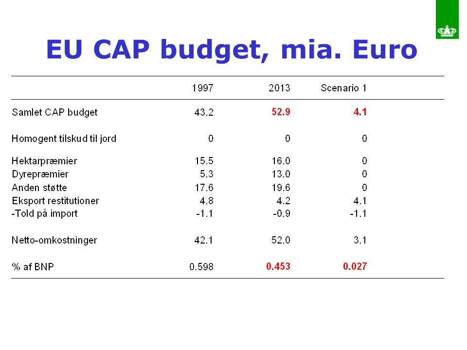 EU CAP budget, mia. Euro