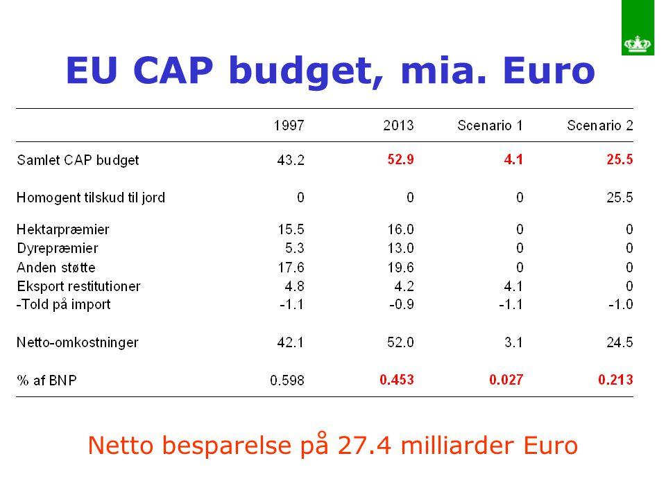 Netto besparelse på 27.4 milliarder Euro