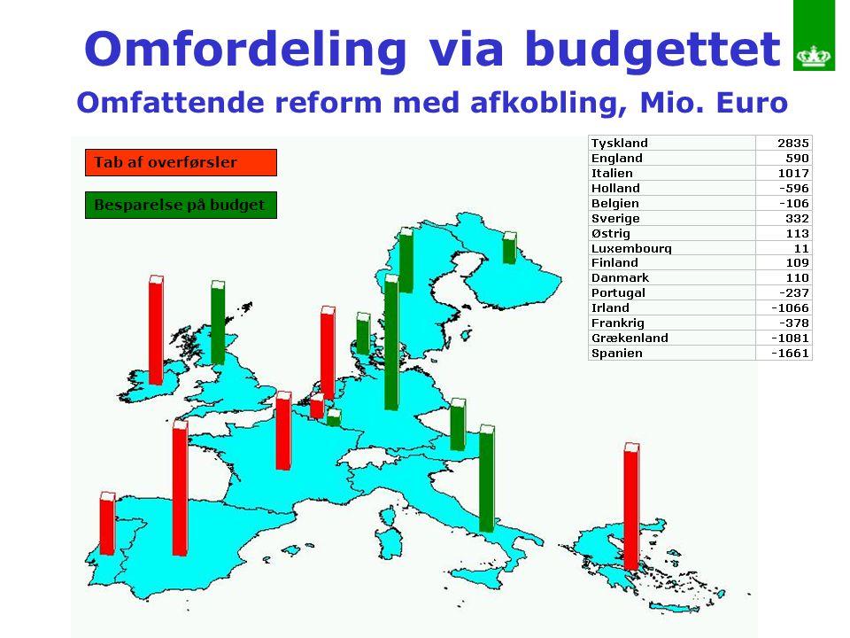 Omfordeling via budgettet Omfattende reform med afkobling, Mio. Euro