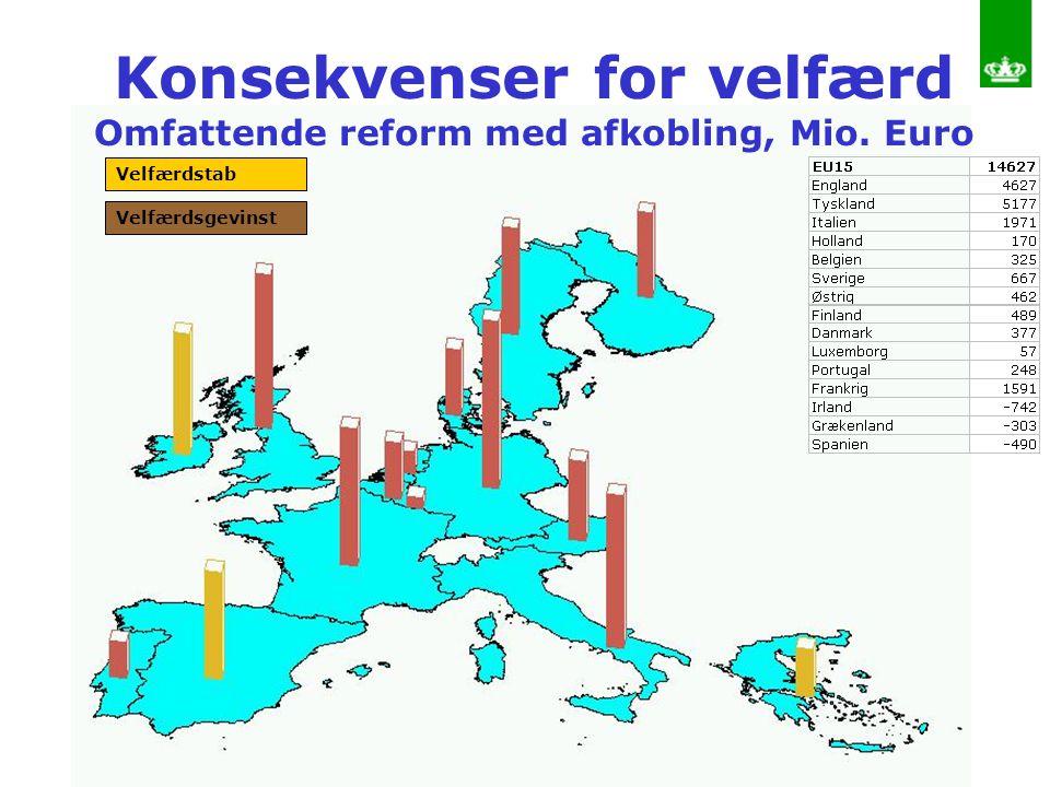 Konsekvenser for velfærd Omfattende reform med afkobling, Mio. Euro